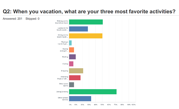 travel-survey-favorite-activities