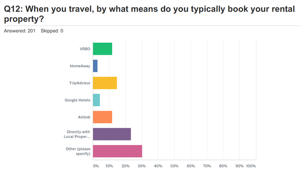 travel-survey-how-to-you-book-your-rental