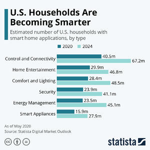 Statista-U.S. Households Becoming Smarter